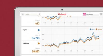 pinterest analytics social media strategist madrid